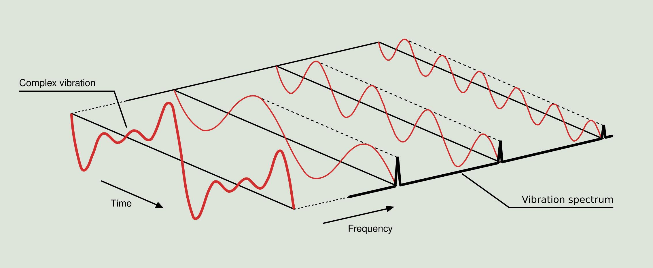 Study of vibration | Power-MI